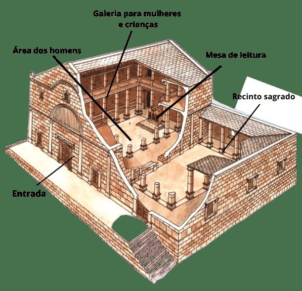 sinagoga por dentro como era