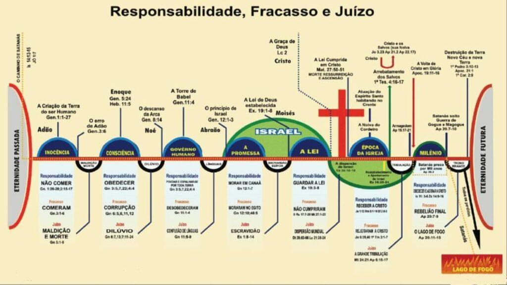 as sete dispensações biblicas